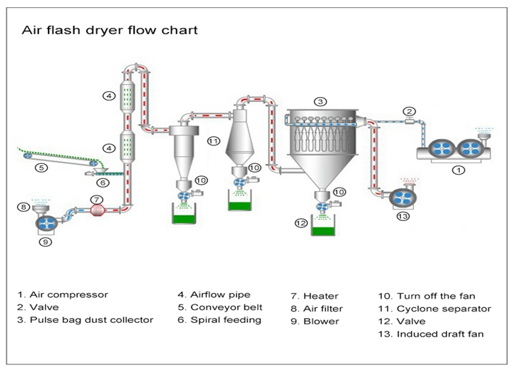 main structure of the airflow dryer machine