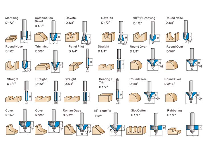 applications of the wood router bits